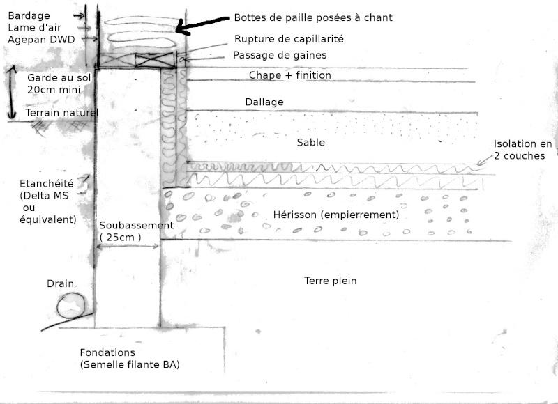 liaison mur de soubassement ossature bois paille. Black Bedroom Furniture Sets. Home Design Ideas