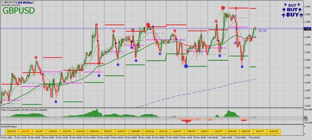 Analisa Forex Pasangan GBP/USD 03.12.2020 323